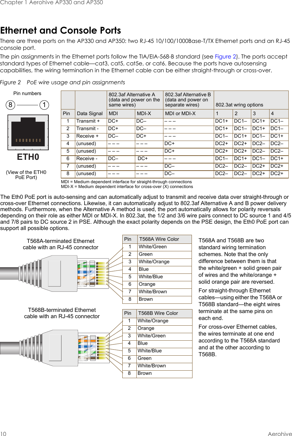 Chapter 1 Aerohive AP330 and AP35010 AerohiveEthernet and Console PortsThere are three ports on the AP330 and AP350: two RJ-45 10/100/1000Base-T/TX Ethernet ports and an RJ-45 console port.The pin assignments in the Ethernet ports follow the TIA/EIA-568-B standard (see Figure 2). The ports accept standard types of Ethernet cable—cat3, cat5, cat5e, or cat6. Because the ports have autosensing capabilities, the wiring termination in the Ethernet cable can be either straight-through or cross-over.Figure 2  PoE wire usage and pin assignmentsETH0Pin T568A Wire Color1 White/Green2 Green3 White/Orange4Blue5 White/Blue6 Orange7 White/Brown8Brown(View of the ETH0 PoE Port)8 1Pin numbersPin T568B Wire Color1 White/Orange2 Orange3 White/Green4Blue5 White/Blue6 Green7 White/Brown8BrownT568A-terminated Ethernet cable with an RJ-45 connectorData Signal802.3af Alternative A (data and power on the same wires)802.3af Alternative B (data and power on separate wires) 802.3at wring optionsPin MDI MDI-X MDI or MDI-X 1 2 3 41 Transmit + DC+ DC– – – – DC1+ DC1– DC1+ DC1–2 Transmit - DC+ DC– – – – DC1+ DC1– DC1+ DC1–3 Receive + DC– DC+ – – – DC1– DC1+ DC1– DC1+4 (unused) – – – – – – DC+ DC2+ DC2+ DC2– DC2–5 (unused) – – – – – – DC+ DC2+ DC2+ DC2– DC2–6 Receive - DC–  DC+ – – – DC1– DC1+ DC1– DC1+7 (unused) – – – – – – DC– DC2– DC2– DC2+ DC2+8 (unused) – – – – – – DC– DC2– DC2– DC2+ DC2+MDI = Medium dependent interface for straight-through connectionsMDI-X = Medium dependent interface for cross-over (X) connectionsThe Eth0 PoE port is auto-sensing and can automatically adjust to transmit and receive data over straight-through or cross-over Ethernet connections. Likewise, it can automatically adjust to 802.3af Alternative A and B power delivery methods. Furthermore, when the Alternative A method is used, the port automatically allows for polarity reversals depending on their role as either MDI or MDI-X. In 802.3at, the 1/2 and 3/6 wire pairs connect to DC source 1 and 4/5 and 7/8 pairs to DC source 2 in PSE. Although the exact polarity depends on the PSE design, the Eth0 PoE port can support all possible options.T568B-terminated Ethernet cable with an RJ-45 connectorT568A and T568B are two standard wiring termination schemes. Note that the only difference between them is that the white/green + solid green pair of wires and the white/orange + solid orange pair are reversed.For straight-through Ethernet cables—using either the T568A or T568B standard—the eight wires terminate at the same pins on each end.For cross-over Ethernet cables, the wires terminate at one end according to the T568A standard and at the other according to T568B.