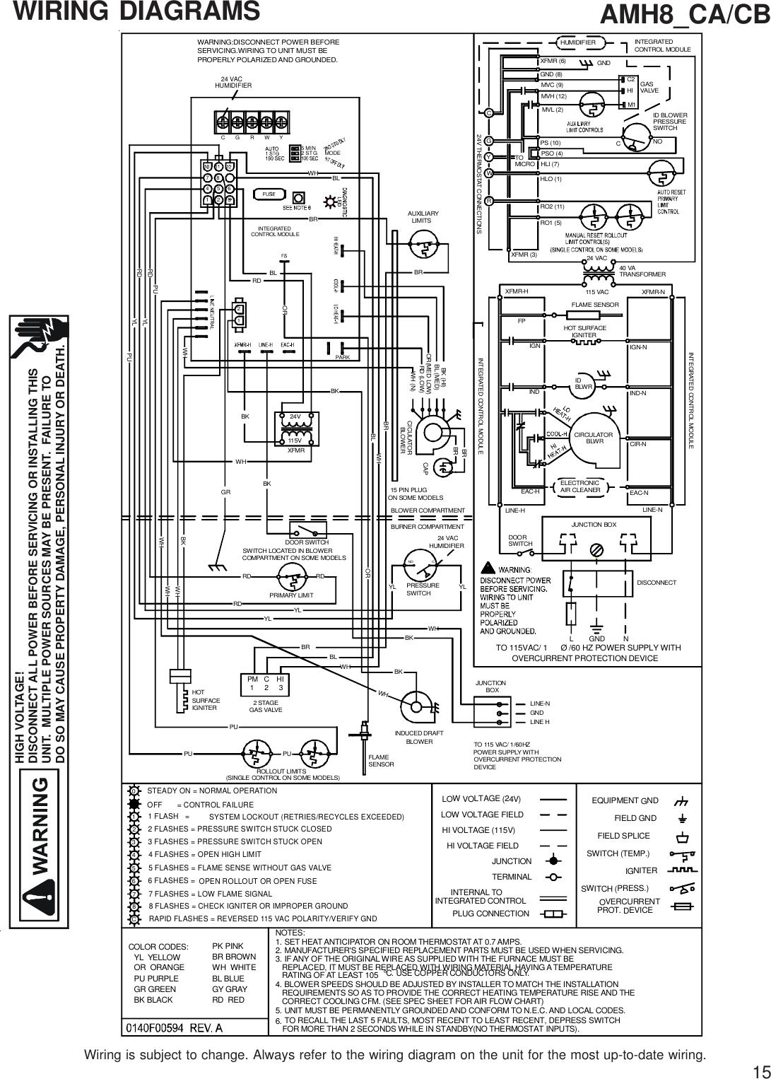 Amana Furnace Amh Users Manual