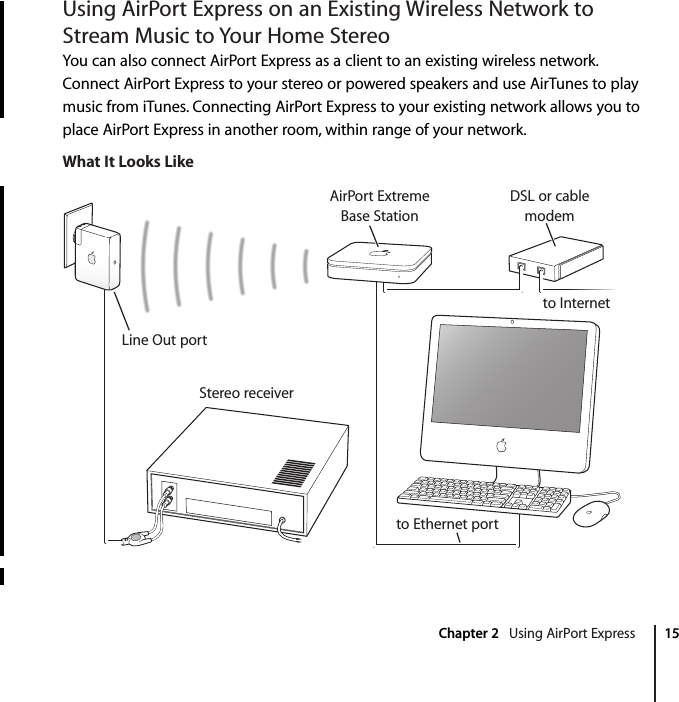 Chapter 2    Using AirPort Express 15 Using AirPort Express on an Existing Wireless Network to Stream Music to Your Home Stereo You can also connect AirPort Express as a client to an existing wireless network. Connect AirPort Express to your stereo or powered speakers and use AirTunes to play music from iTunes. Connecting AirPort Express to your existing network allows you to place AirPort Express in another room, within range of your network. What It Looks LikeDSL or cablemodemto InternetStereo receiverLine Out portAirPort ExtremeBase Stationto Ethernet port