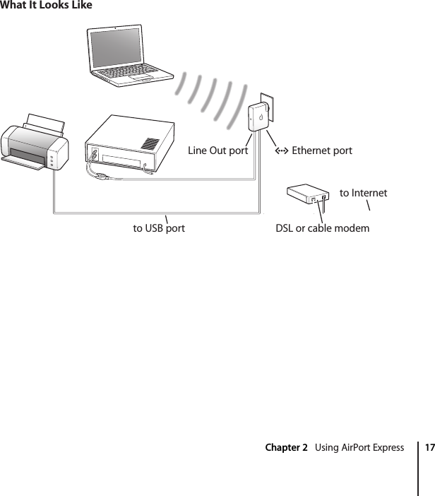 Chapter 2    Using AirPort Express 17 What It Looks LikeDSL or cable modemto Internetto USB portEthernet portLine Out port G