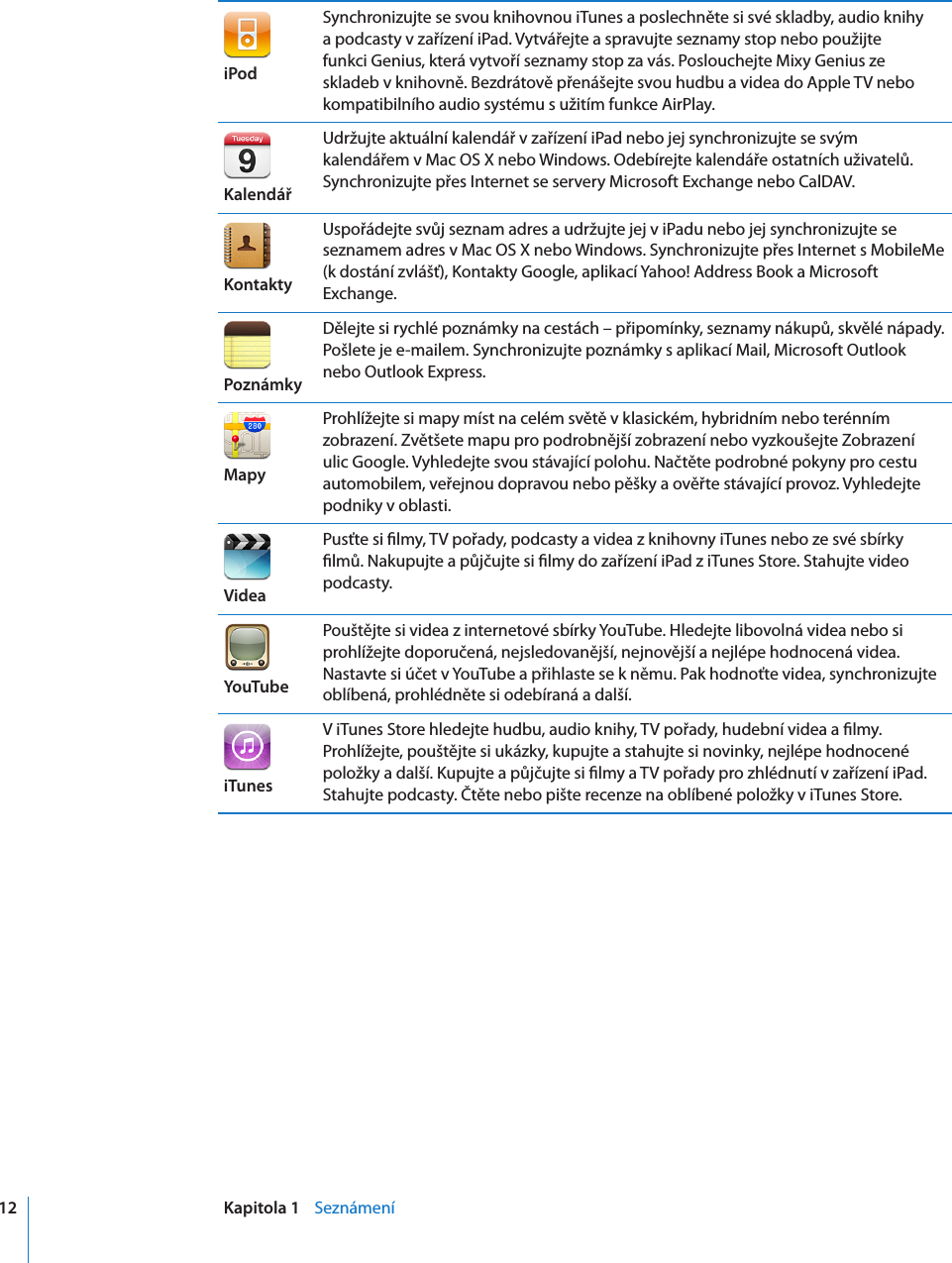 seznamování fotografií na iPadu seznamka blátivé boty