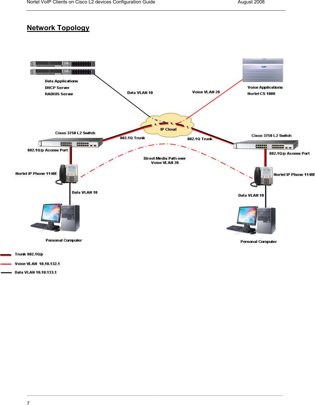 Avaya Ip Phone Inter Working With Cisco L2 Switches Configuration Guide