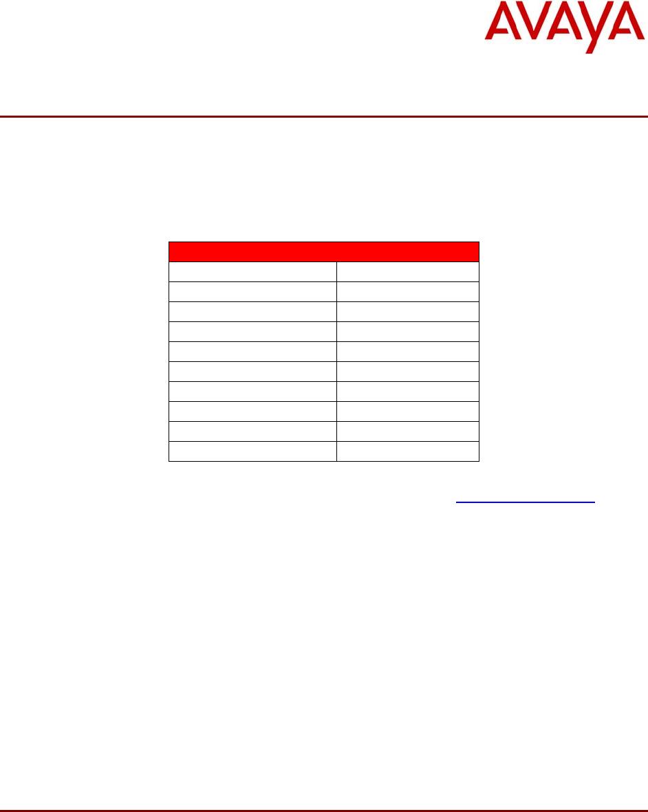 Avaya Unistim Software Release 5 1 For 11Xx 12Xx 2007 Notice