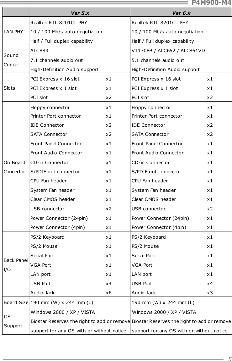 BIOSTAR P4M90-M4 AUDIO DRIVERS (2019)