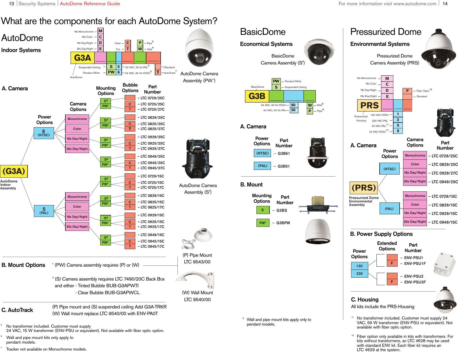 Sensormatic Ptz Camera Wiring Diagram Simple Guide About Fantastic Pelco Festooning