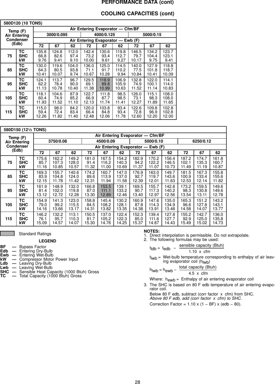 Bryant 580D Users Manual