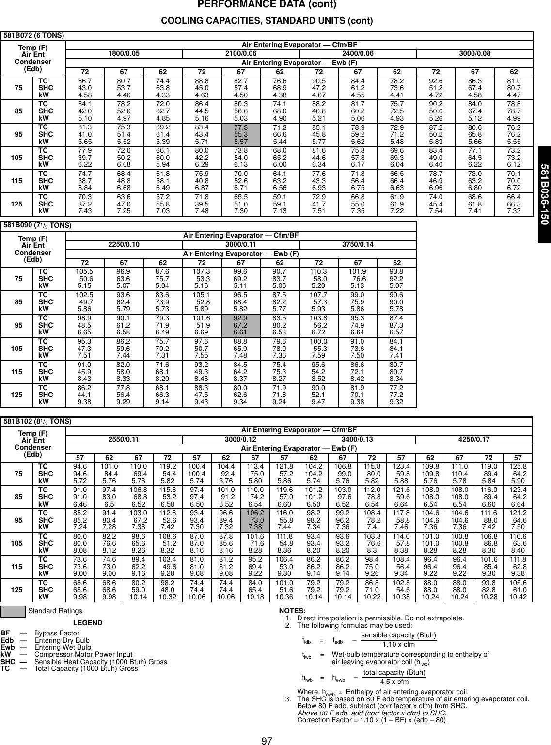 Bryant 581C Users Manual 580F 36 4