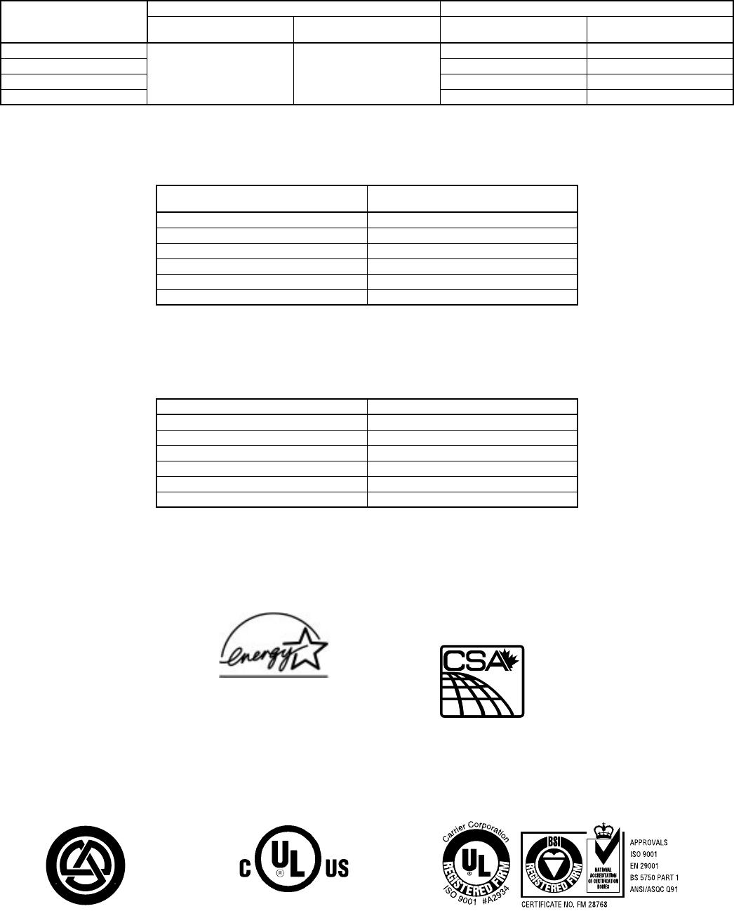 Bryant Air Conditoner 533A Users Manual