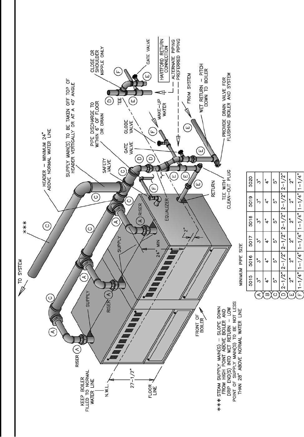 Burnham Series 40B Boiler Installation Operating Instructions