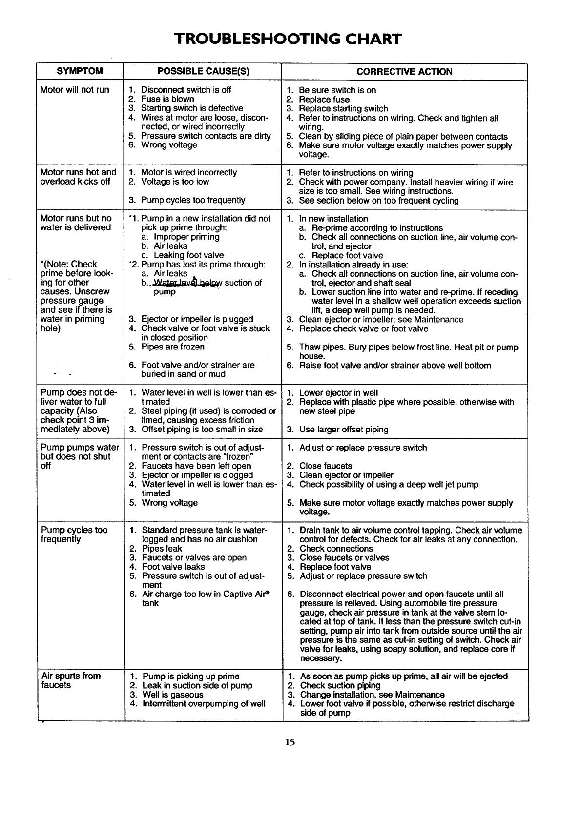 CRAFTSMAN Pump Manual 98080369