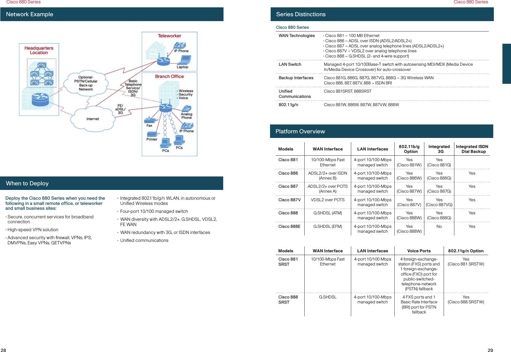 Cisco Systems TG2050 802 11 a/b/g/n AP Module User Manual