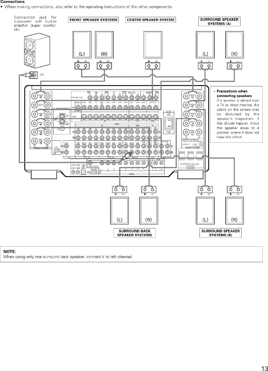 DENON Receivers Manual L0211058
