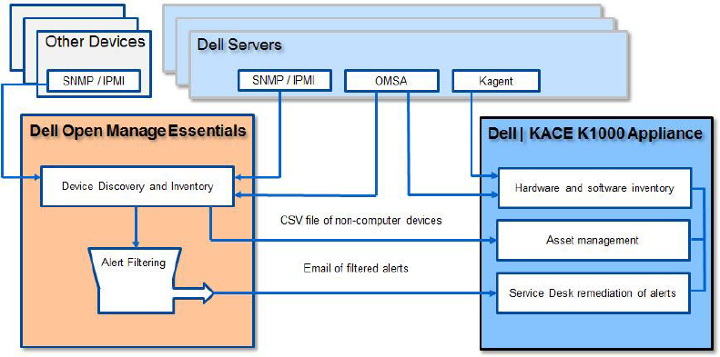 Dell Openmanage Essentials Version 1 0 White Paper Managing