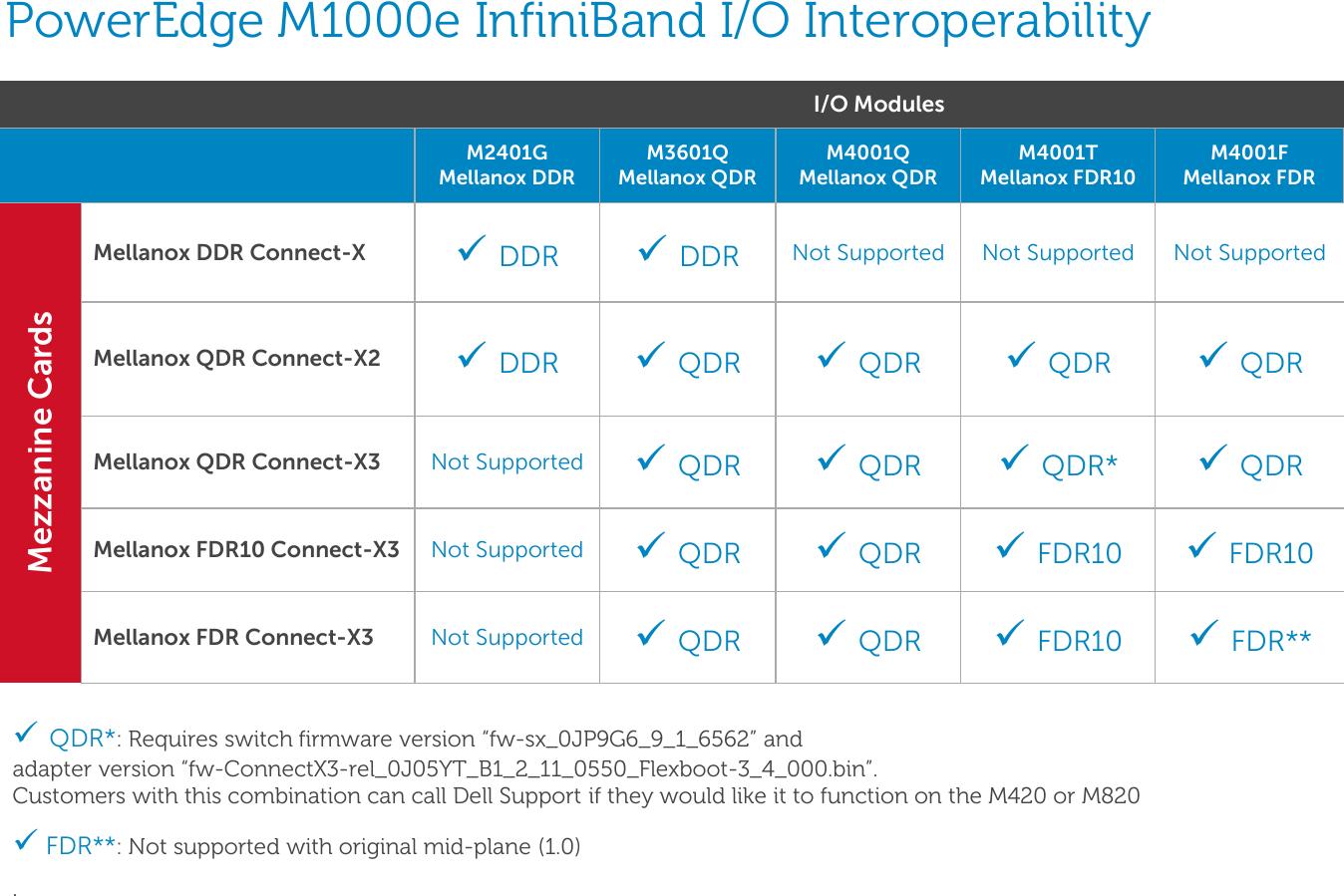 Dell Poweredge M1000E Bladeio Guide PowerEdgeM Series