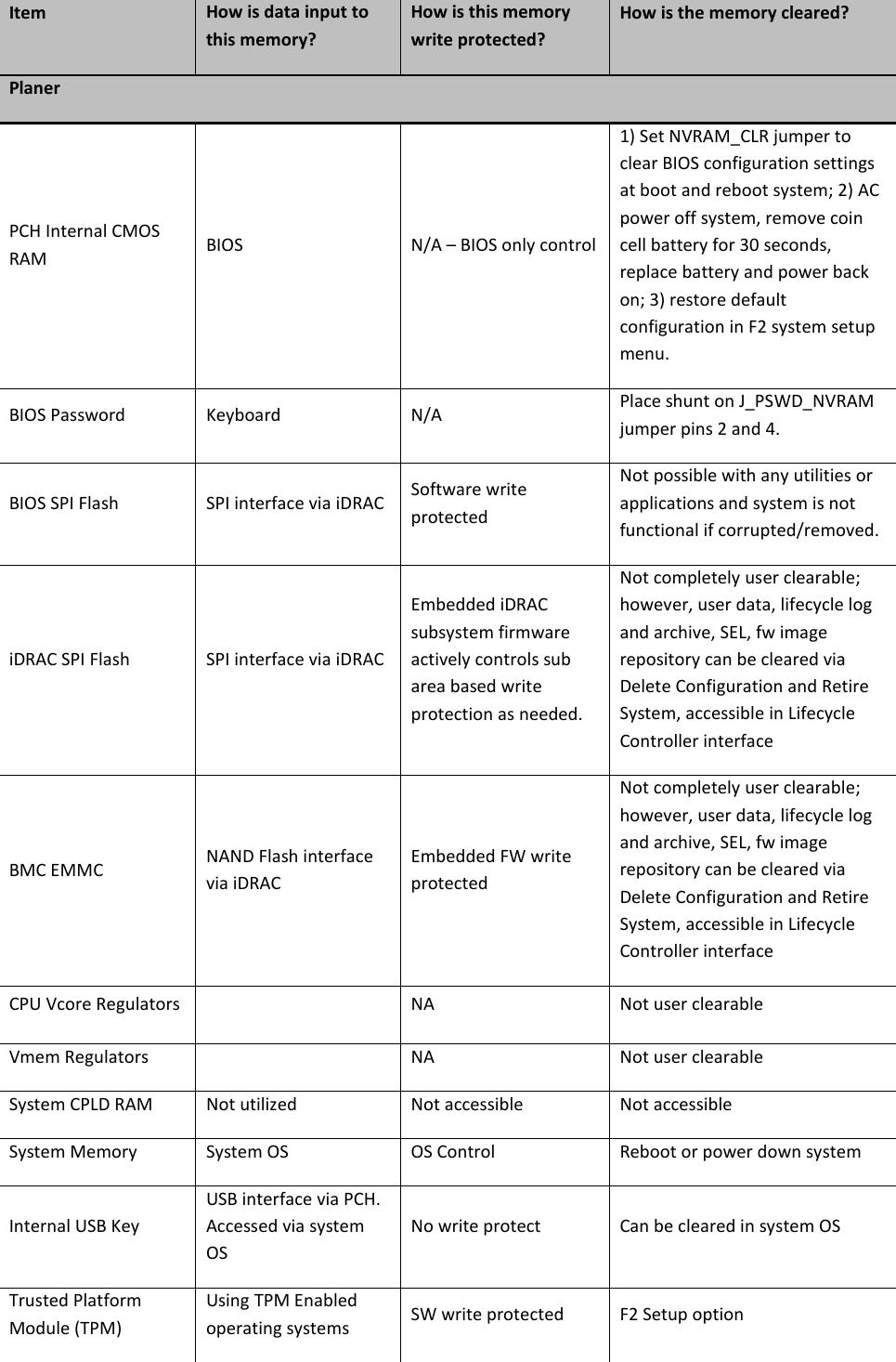 Dell Poweredge R630 Statement Of Volatility –