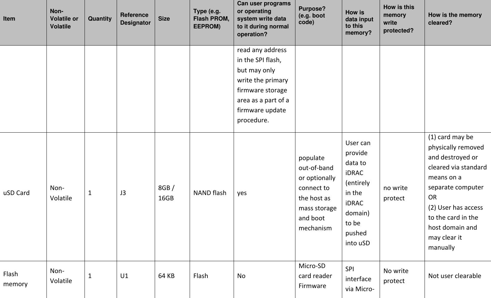 Dell Poweredge c6400 EMC And C6420 Statement Of Volatility