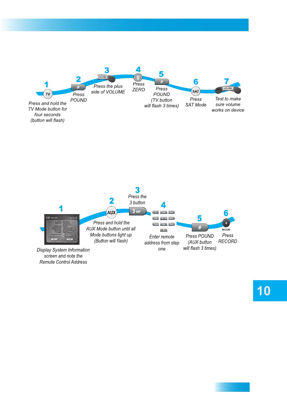 Dish Hopper User Guide Dishnet Wiring Diagram Remote Controls