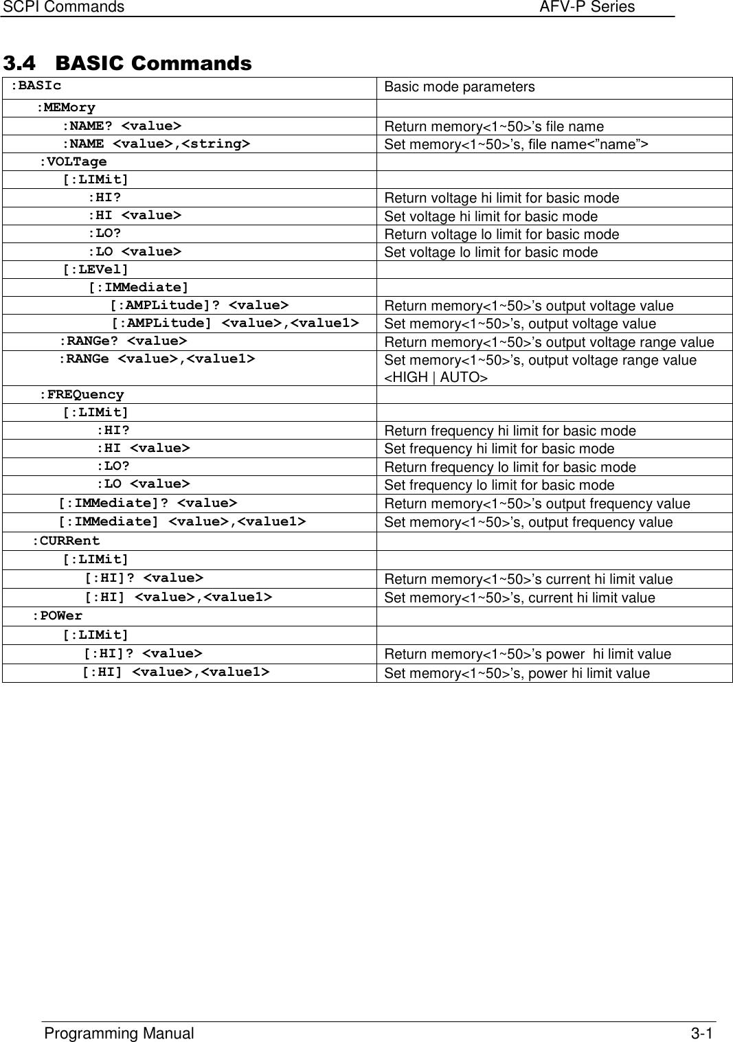 Elgar AFV P Series Programming Manual (SCPI)