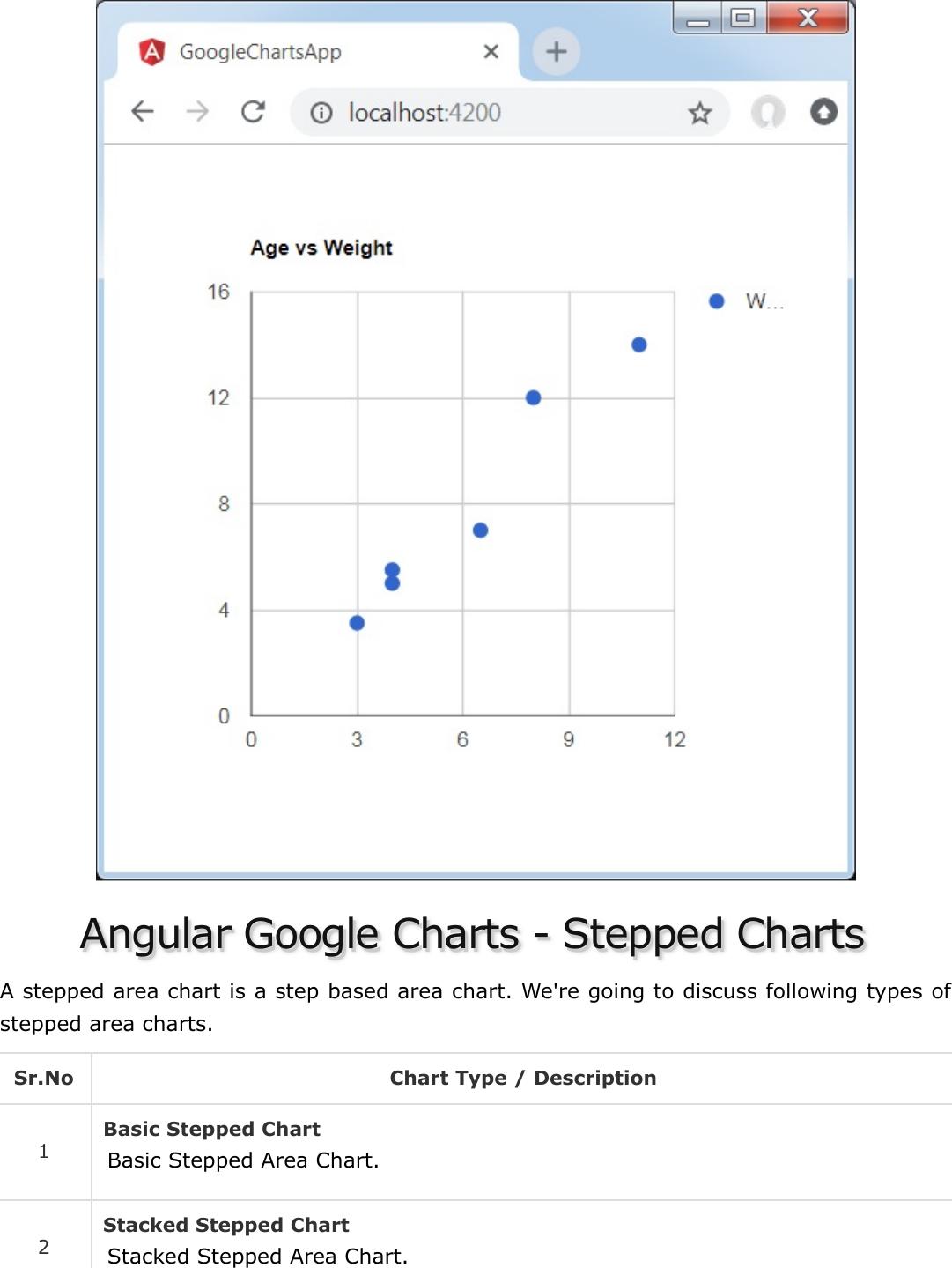Angular Google Charts Quick Guide