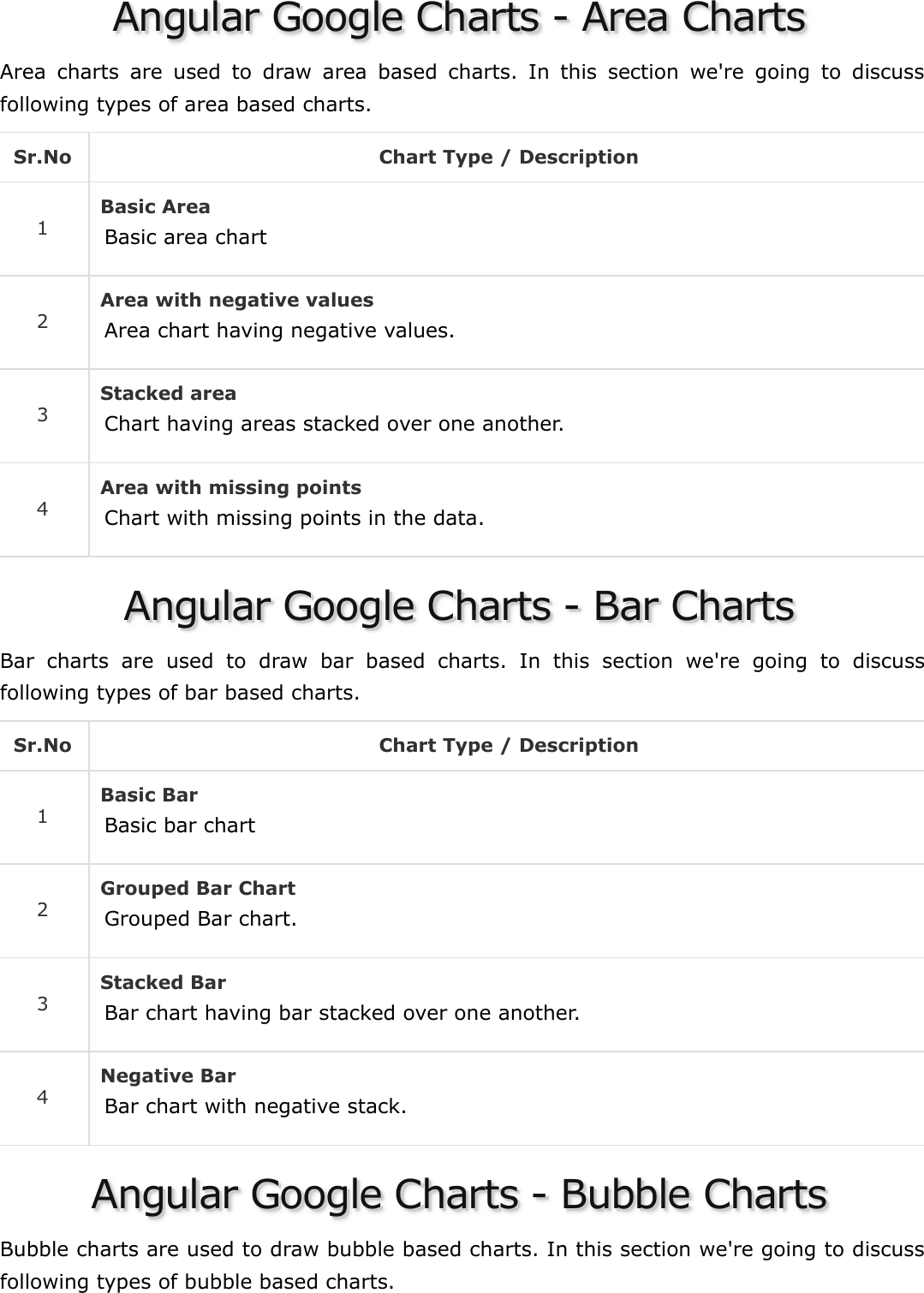 Angular Google Charts Quick Guide