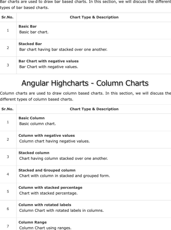 Angular Highcharts Quick Guide