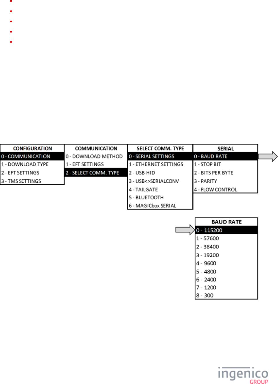 DIV351006 Rev 2 Telium Troubleshooting Guide