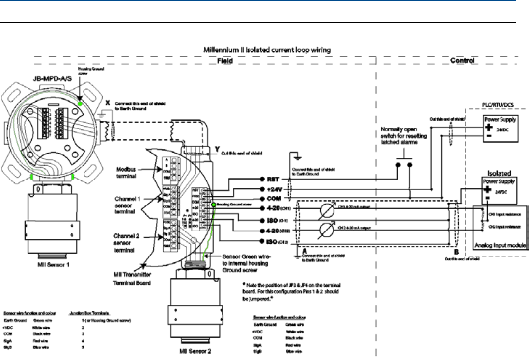 Emerson Millennium Ii Multi Channel Transmitter M22 Fgd Man M21 Current Loop Wiring Diagram Installation Reference Manual