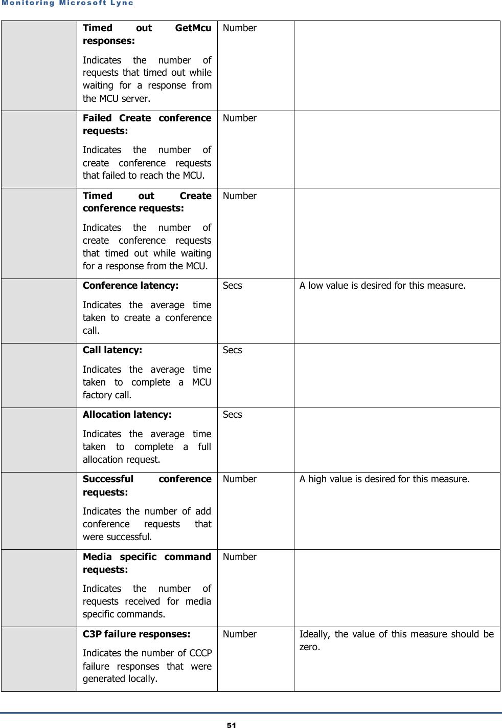 Manual Monitoring Microsoft Lync