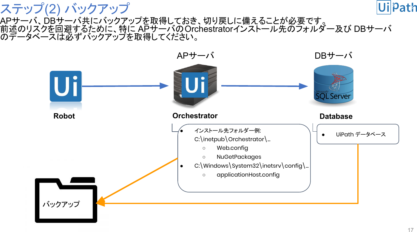 Orchestrator 2018 3 Version up Guide