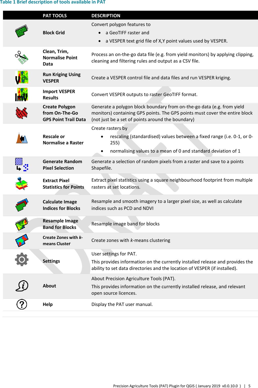 Precision Agriculture Tools (PAT) User Manual PAT
