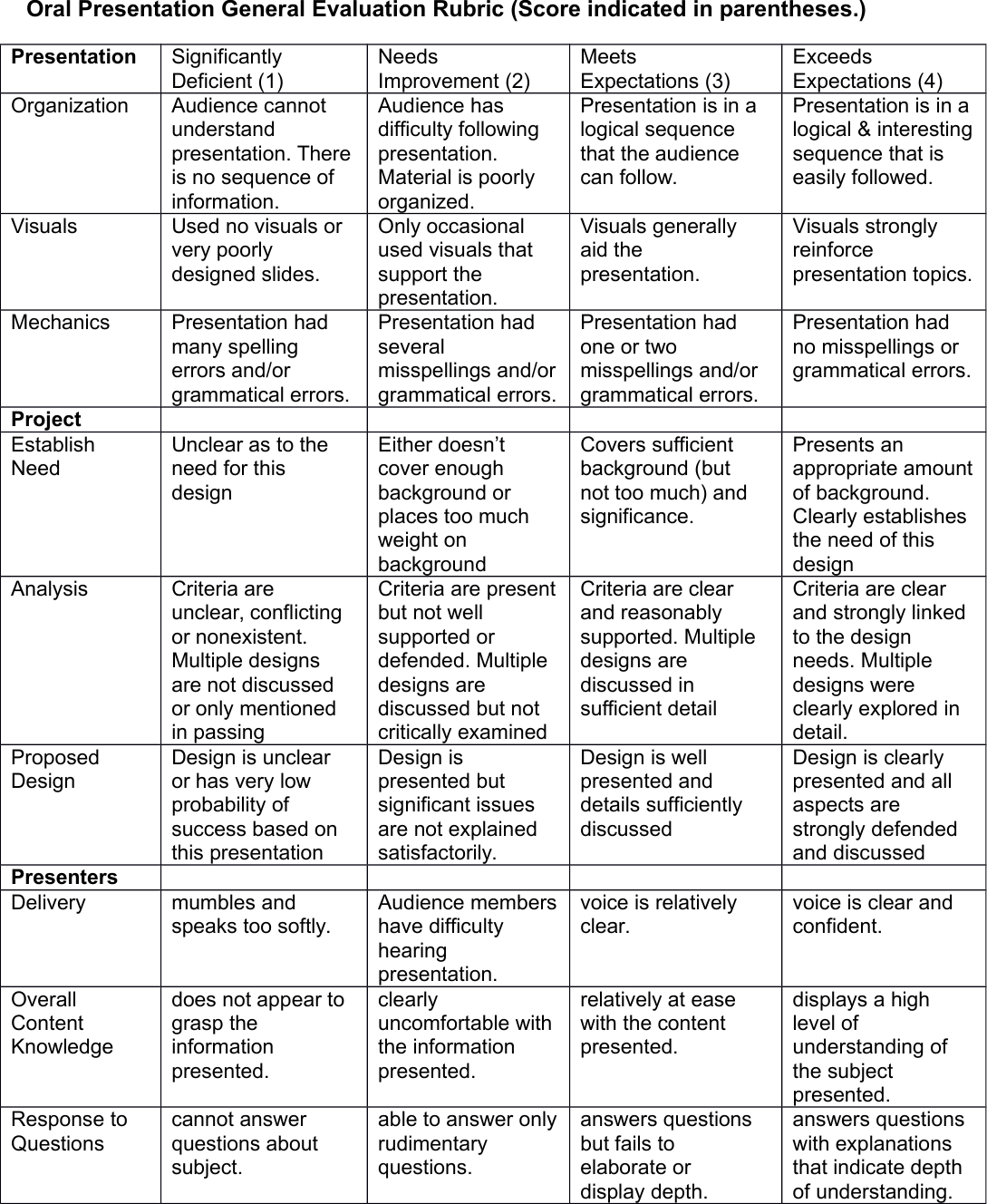 Page 2 of 3 - Presentation Instructions And Rubric 2015