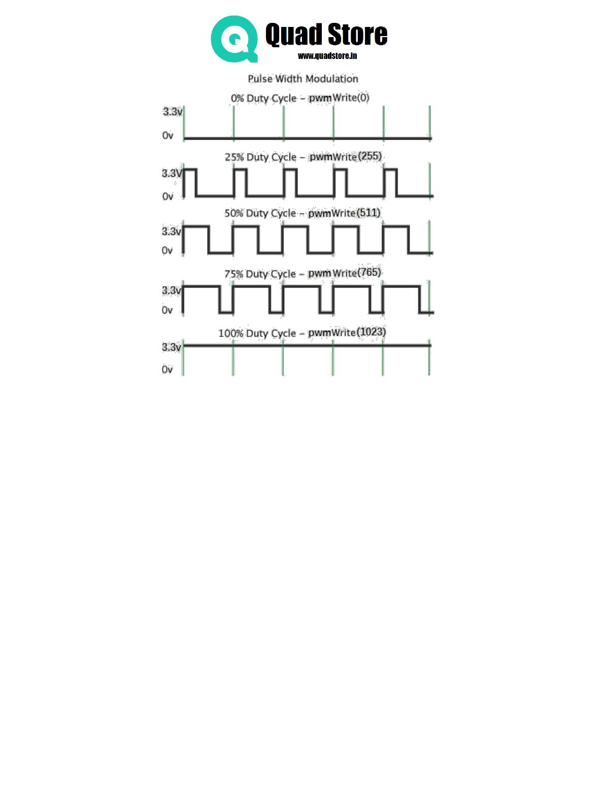 Quad Store Ultra Starter Kit For Rpi Manual Wiringpi Spi Interrupt Key Function