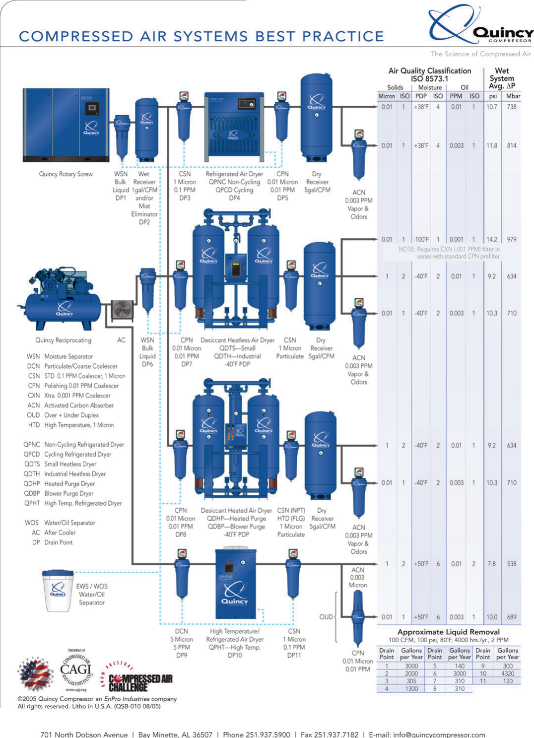Quincy Sqb Rotary Screw Compressor Brochure Duplex Air Wiring Diagram Page 6 Of