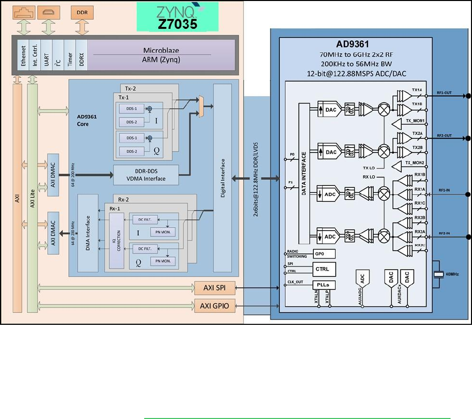 PicoZed™ SDR Development Kit Getting Started Guide SDR:FMC