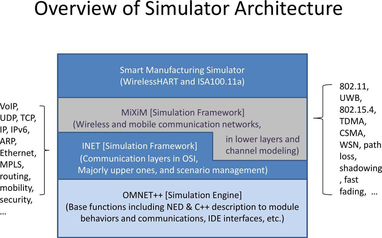 Simulator Installation Guide V1 0