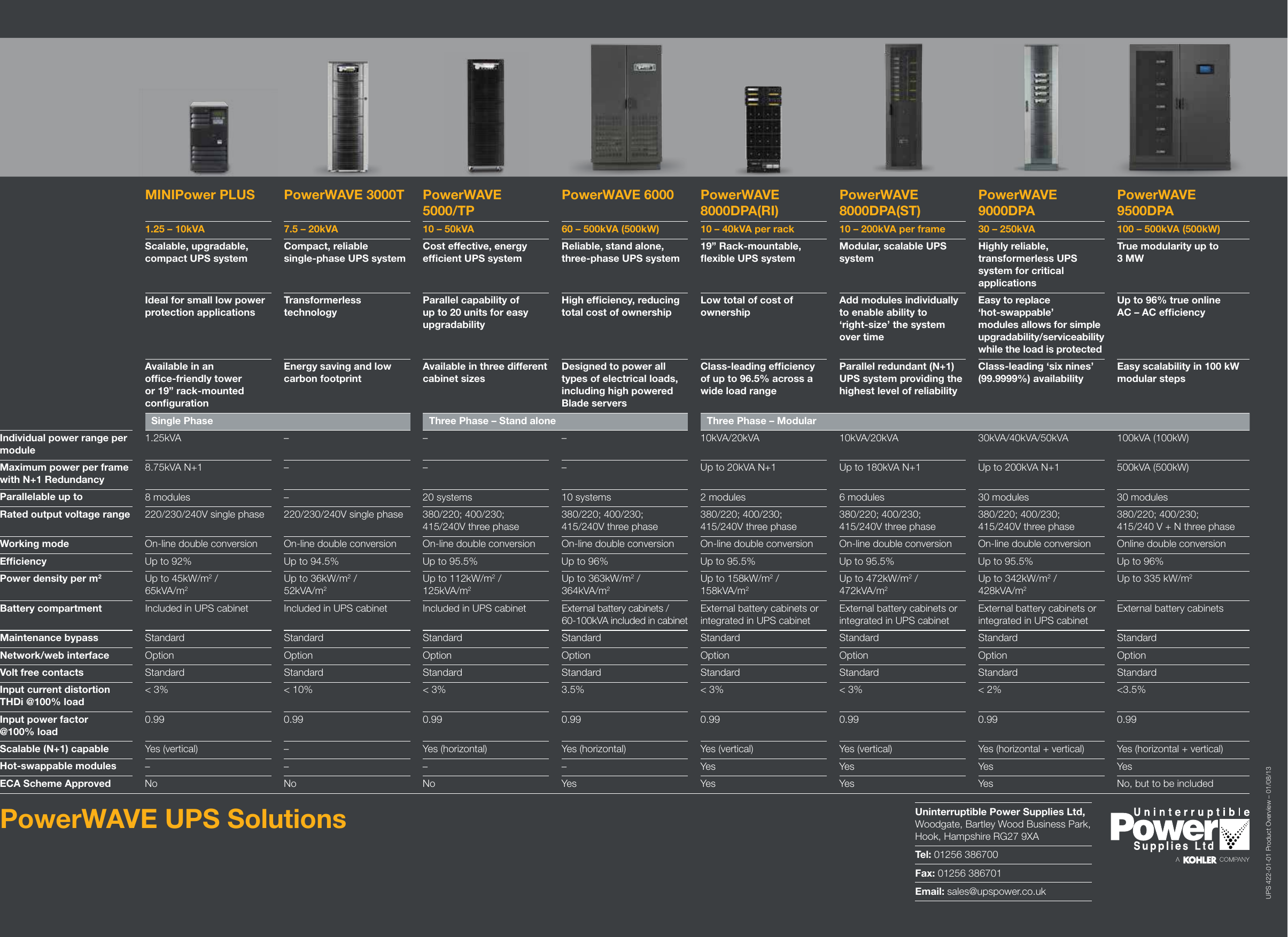 UPS 422 01 Product Overview