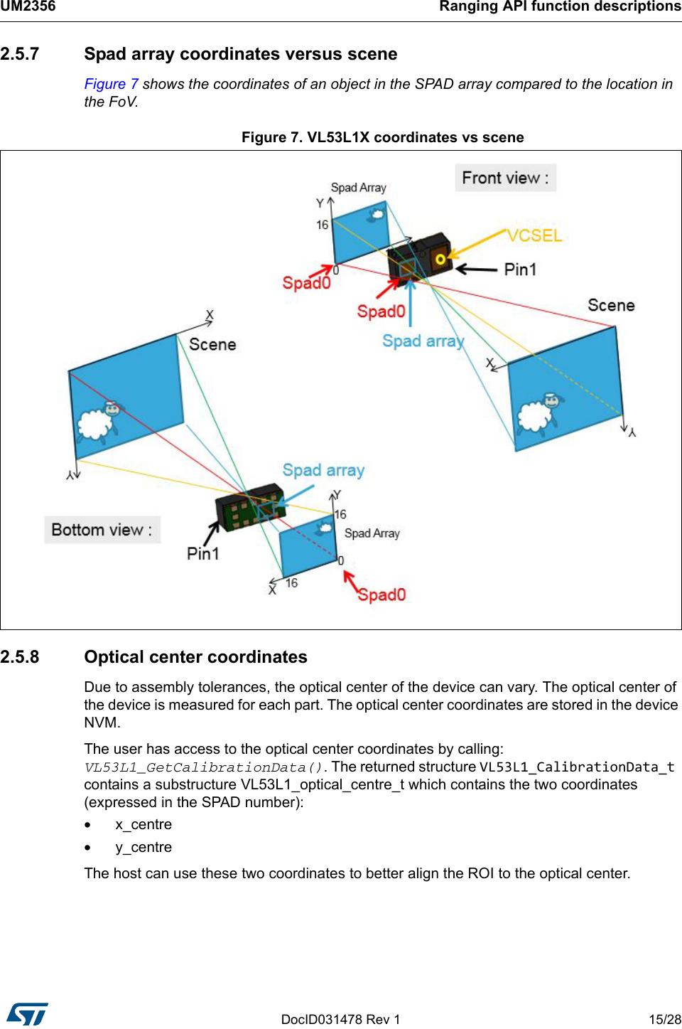 Vl53l1x Api User Manual