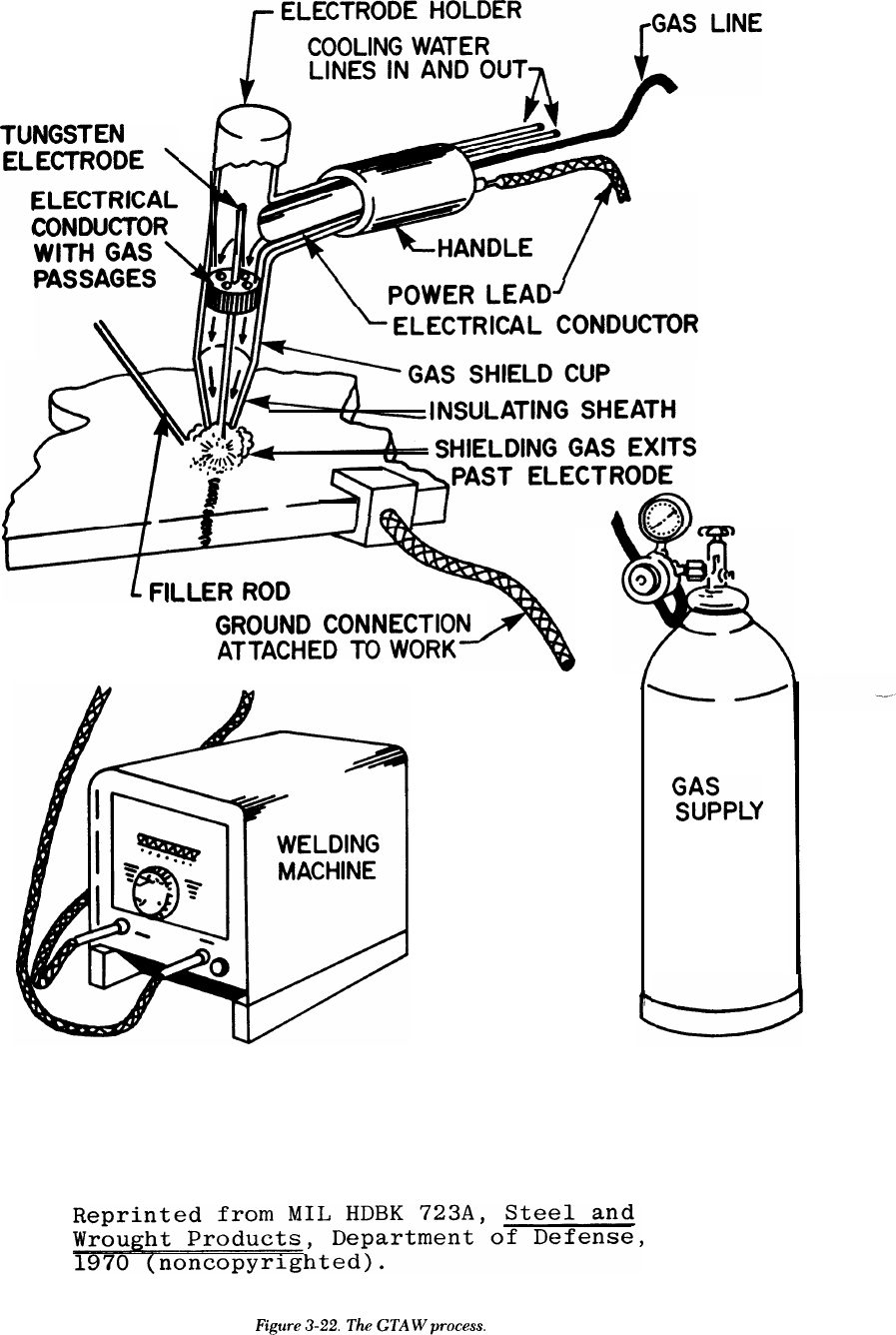Uoe7240 Welding Technical Manual Tm 5 805 7 Machine Block Diagram