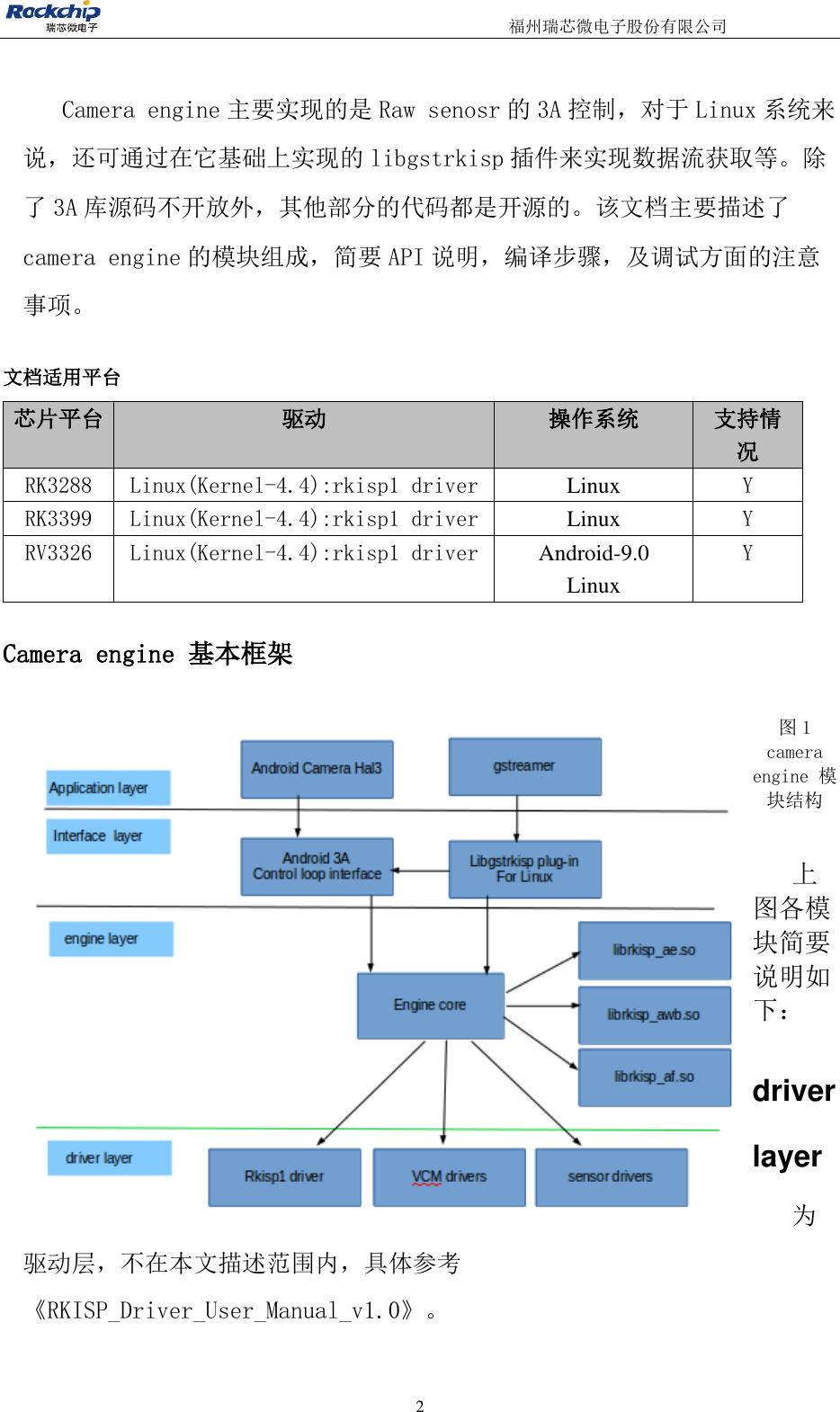 Camera Engine Rkisp User Manual V1 0