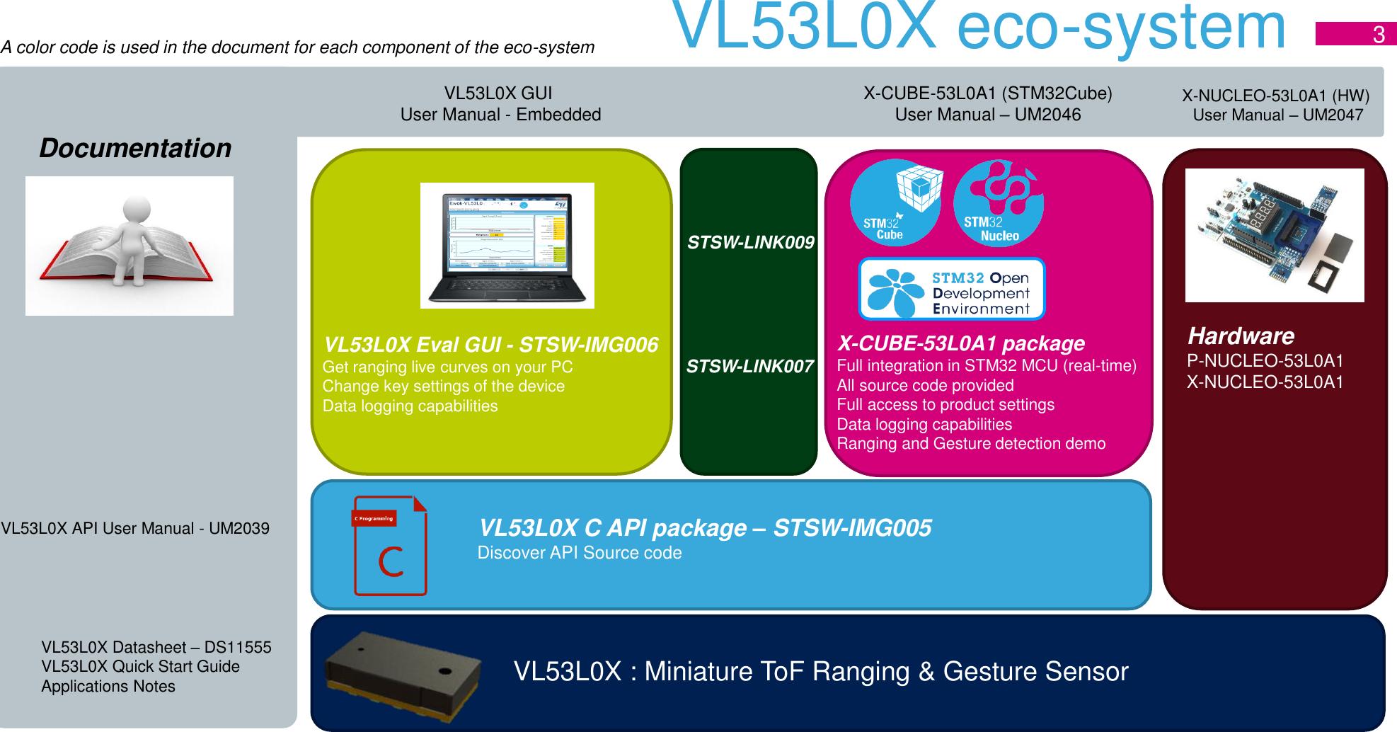 Presentation En VL53L0X Quick Start Guide