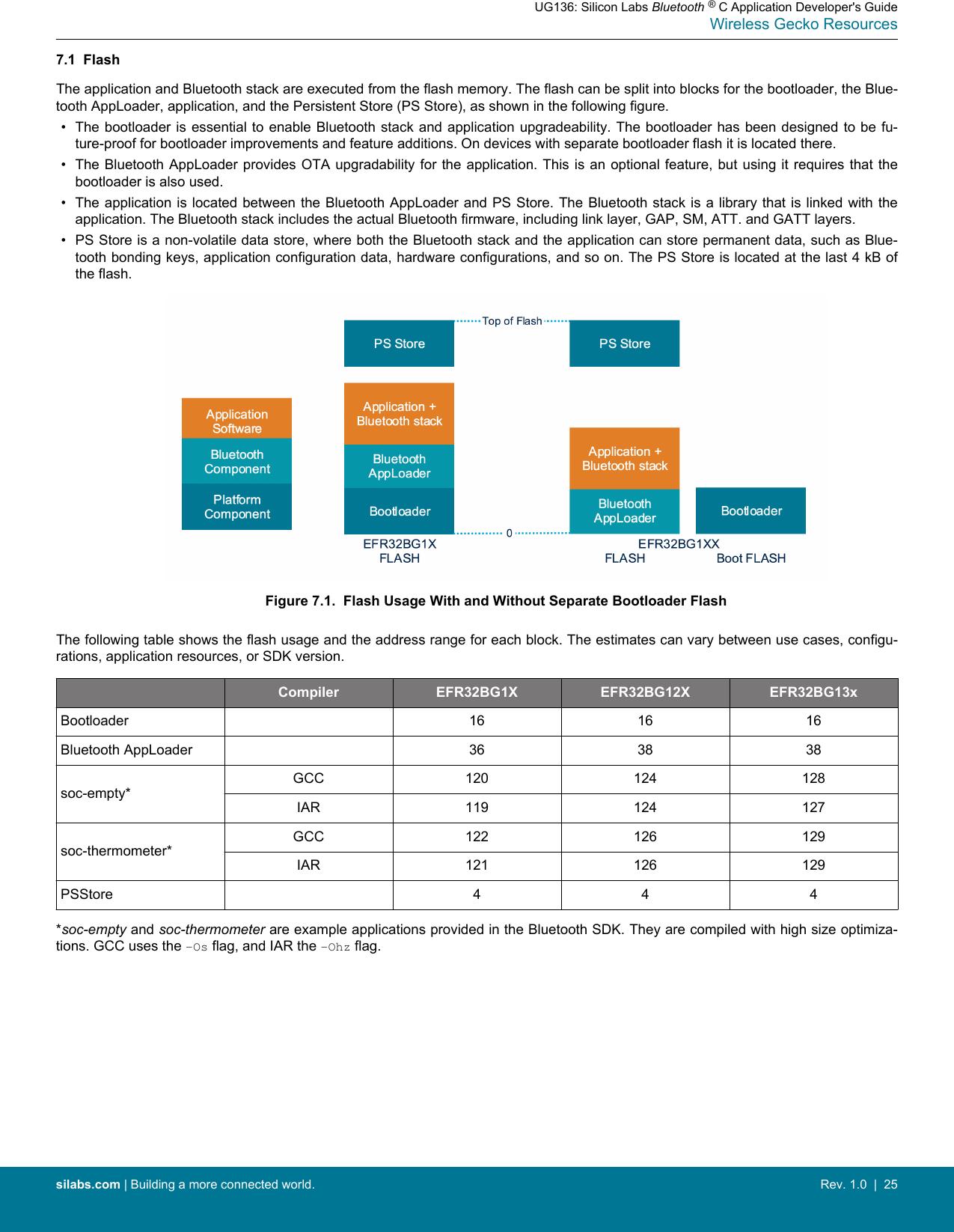UG136: Silicon Labs Bluetooth ® C Application Developer's