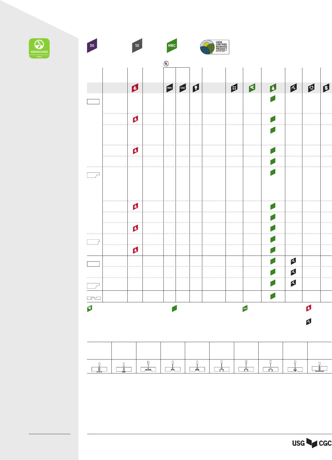 Usg Radar Ceiling Panels Data Sheet English Sc2127 22211 Radar