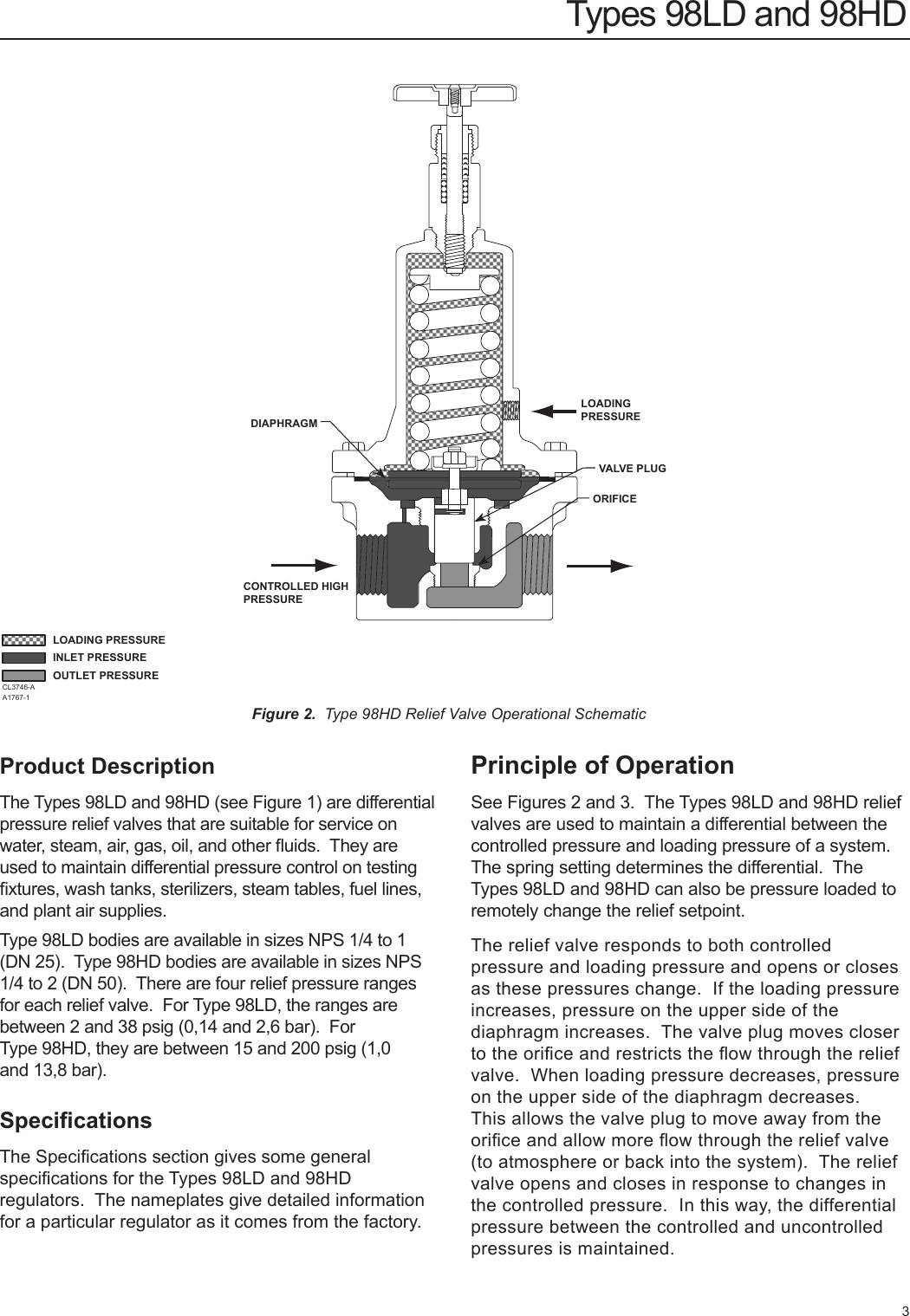 Ipr Valve Resistance Manual Guide