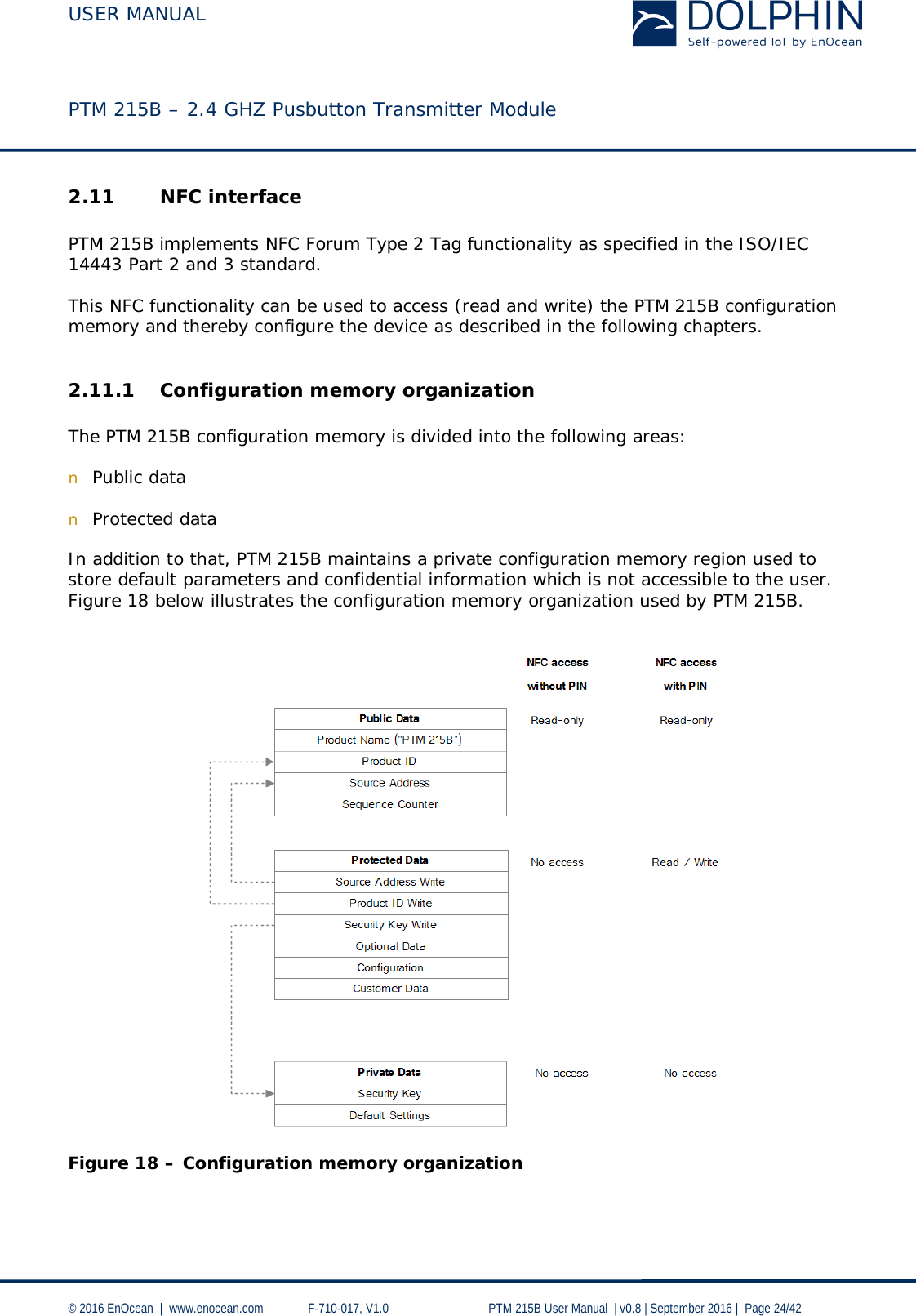 USER MANUAL    PTM 215B – 2.4 GHZ Pusbutton Transmitter Module  © 2016 EnOcean     www.enocean.com   F-710-017, V1.0        PTM 215B User Manual    v0.8   September 2016    Page 24/42  2.11 NFC interface  PTM 215B implements NFC Forum Type 2 Tag functionality as specified in the ISO/IEC 14443 Part 2 and 3 standard.   This NFC functionality can be used to access (read and write) the PTM 215B configuration memory and thereby configure the device as described in the following chapters.  2.11.1 Configuration memory organization  The PTM 215B configuration memory is divided into the following areas:  n Public data  n Protected data  In addition to that, PTM 215B maintains a private configuration memory region used to store default parameters and confidential information which is not accessible to the user. Figure 18 below illustrates the configuration memory organization used by PTM 215B.     Figure 18 – Configuration memory organization