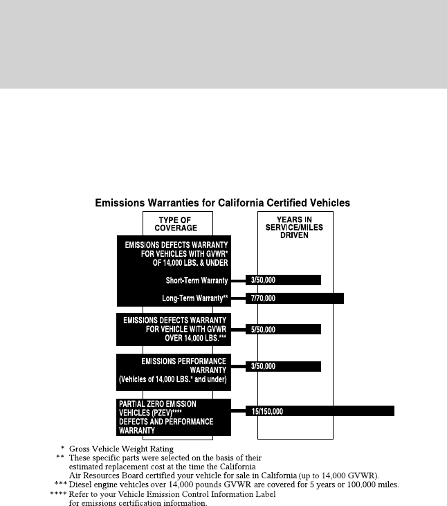 Ford 2015 F 150 Warranty