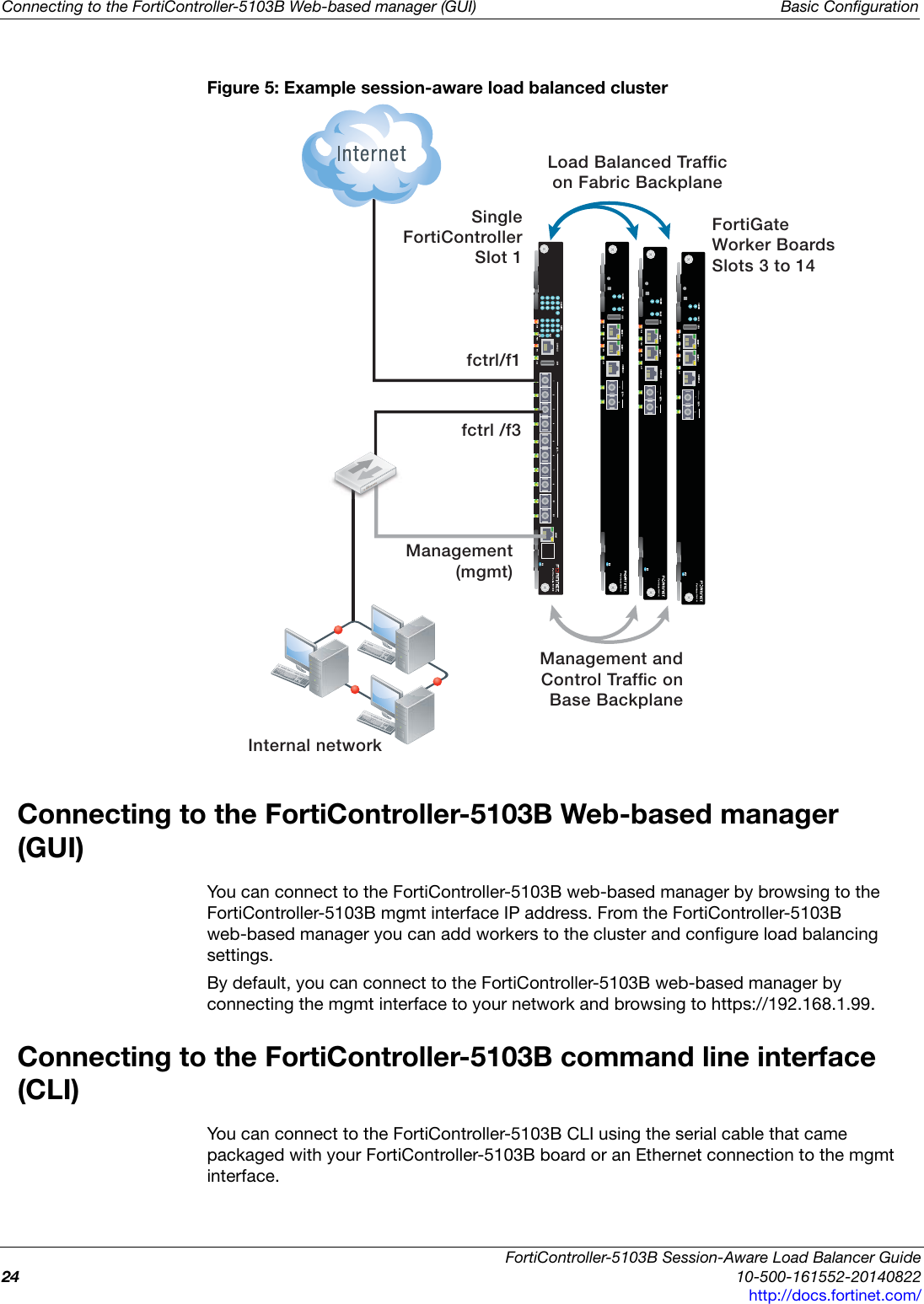 Fortinet 5103b FortiController Session Aware Load Balancer