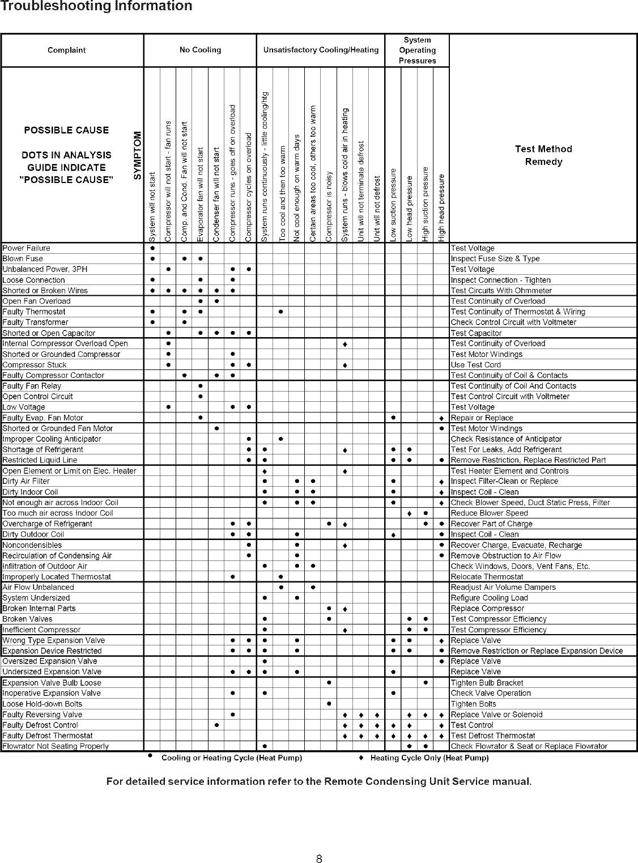 GOODMAN Air Conditioner/heat Pump(outside Unit) Manual L0806298