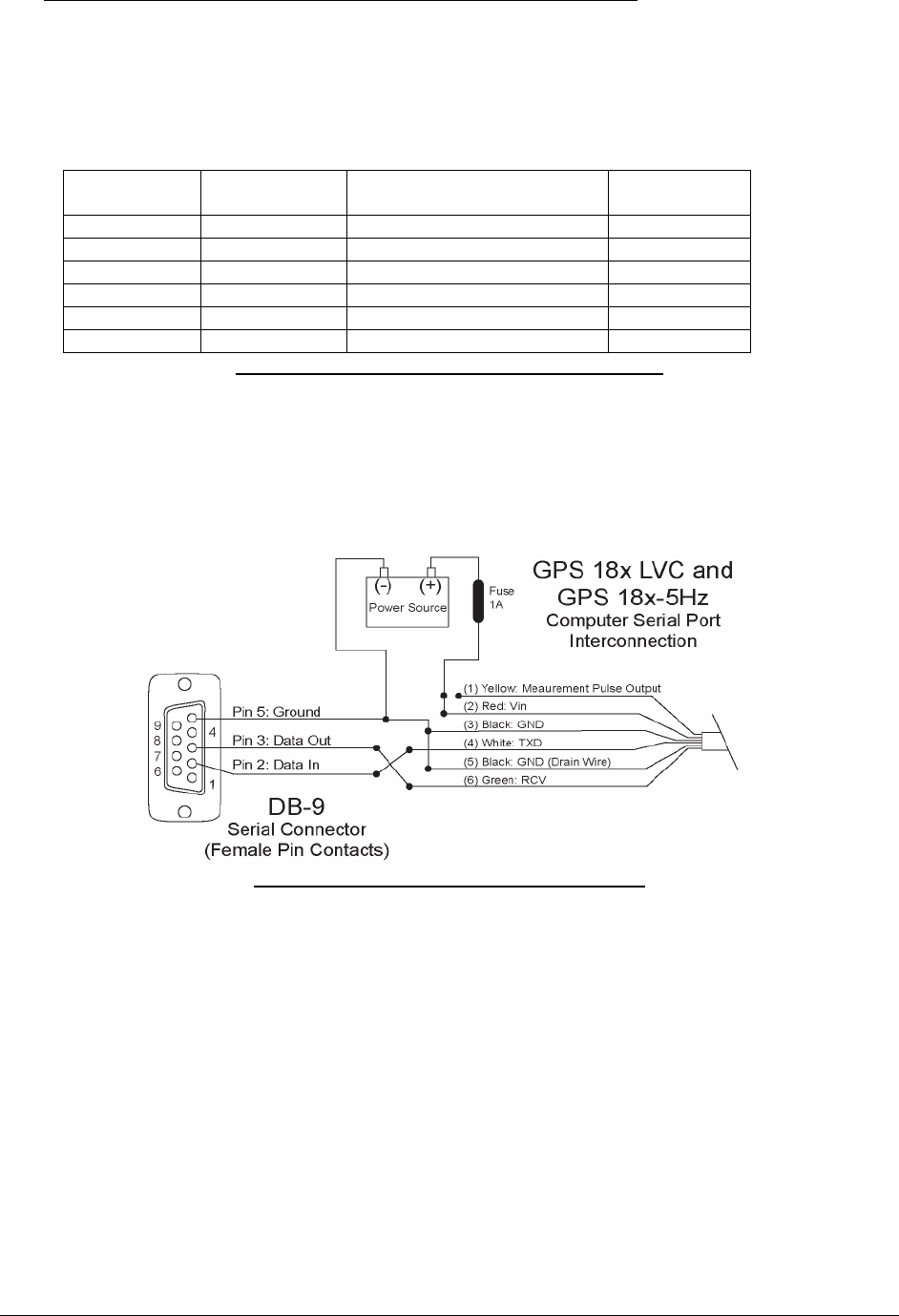 Garmin Gps 18x Users Manual Serial Cable Pinout In Addition 9 Pin To 25 Rs232 Diagram 2 Gpsx Lvc 5hz Wiring And Pinouts
