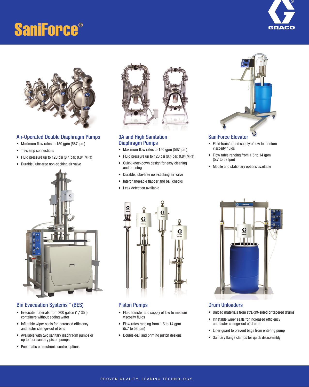 Graco 345067En A Users Manual Sanitary Overview Flyer