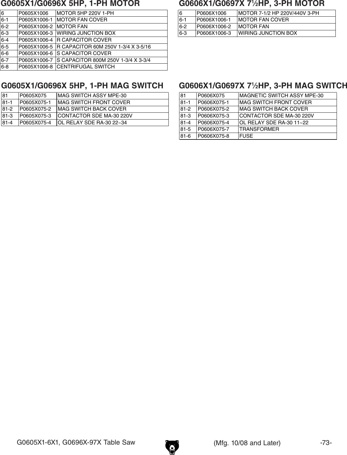 Grizzly G0696x1 97x G0605x1 Manual 2279 User To The 4cf7a5fa D753 Table Saw Wiring Diagram Page 3 Of 12